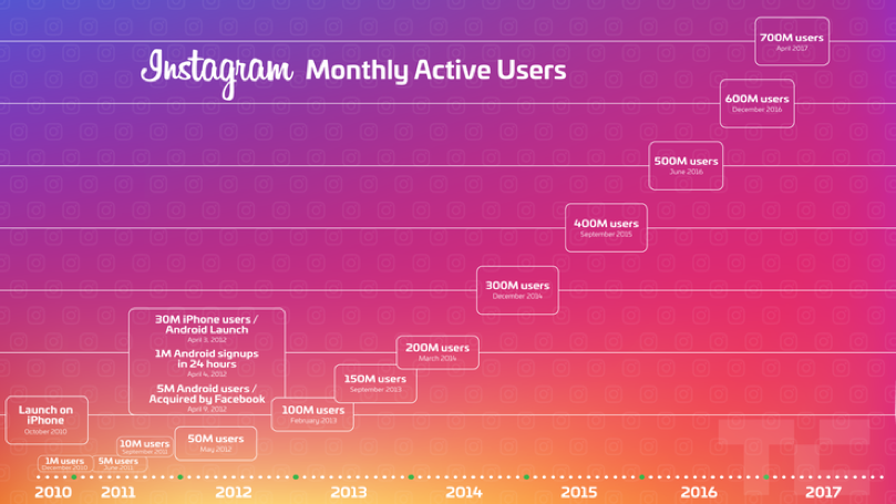Instagram's incredible growth of monthly active users