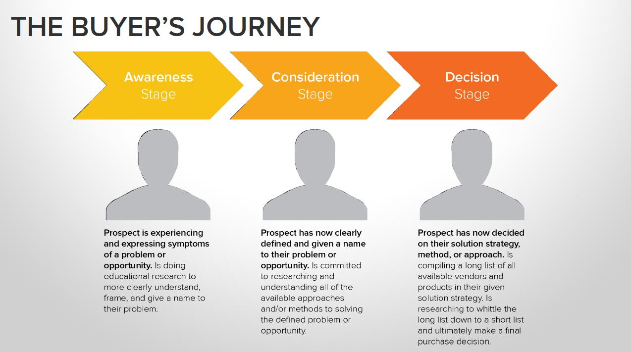 Simplified buyer journey
