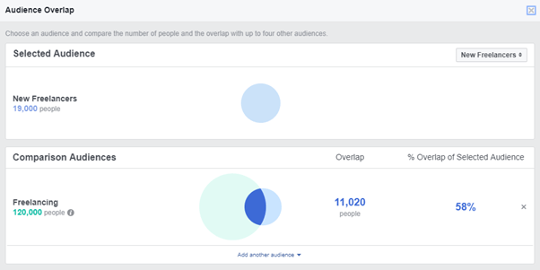 Example of overlapping audiences in Facebook