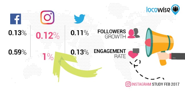 Engagement rates on Facebook, Instagram and Twitter