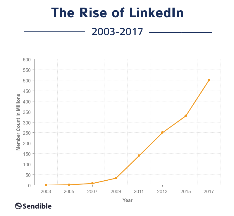 The rise of Linkedin